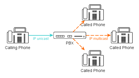 RTP flow in a MCast Announce Call