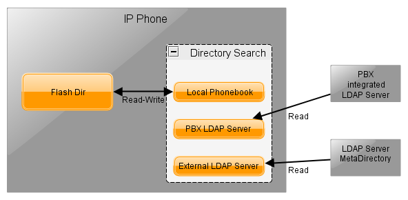 Phone LDAP Client